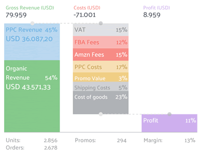 sellics profit dashboard